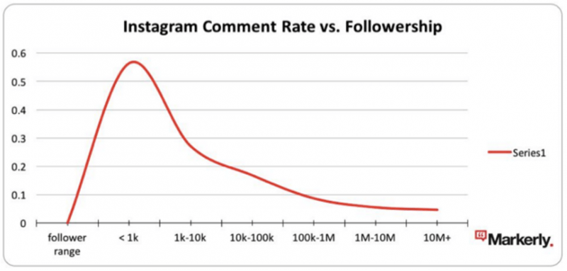 instagram comment rate vs followership